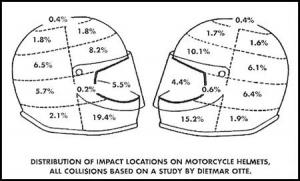 helmet impact zones